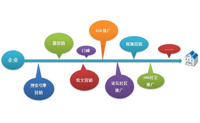 互联网常见的15大网络营销方式!
